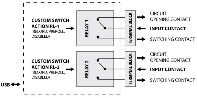 the relay switchbox usb is a small usb powered unit with two built in switching relays the unit can control any signalling systems already installed in the